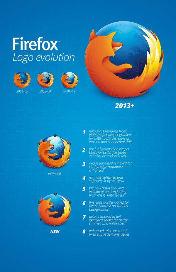 infografia-nuevo-logo-firefox-2013 La importancia de un buen diseño de logo
