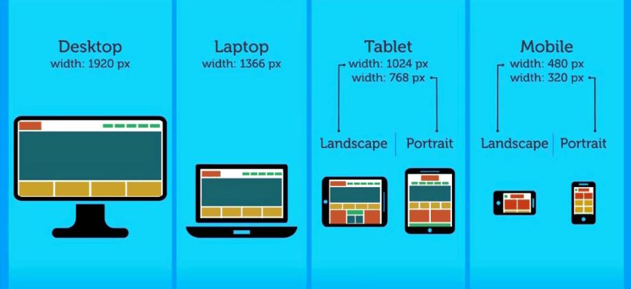 la-importancia-de-tener-un-sitio-web-responsive La importancia actual de tener un sitio web responsive