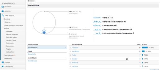 Captura de pantalla 2013 04 04 a las 09.17.07 - Cómo medir las redes sociales en Google Analytics