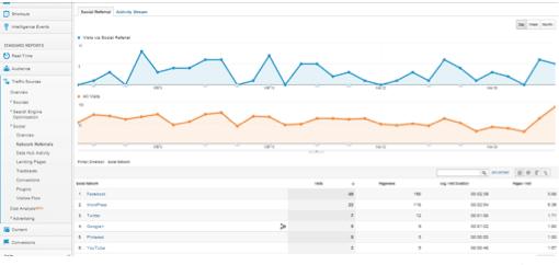 Captura de pantalla 2013 04 04 a las 09.17.28 - Cómo medir las redes sociales en Google Analytics